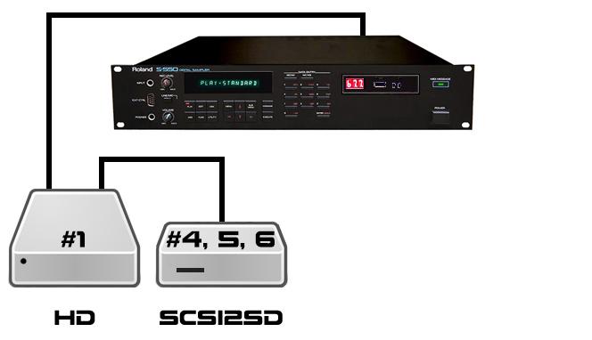 SCSI2SD CHAIN3