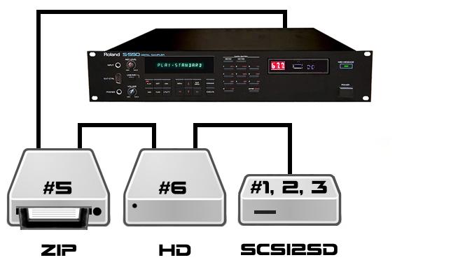 SCSI2SD CHAIN5